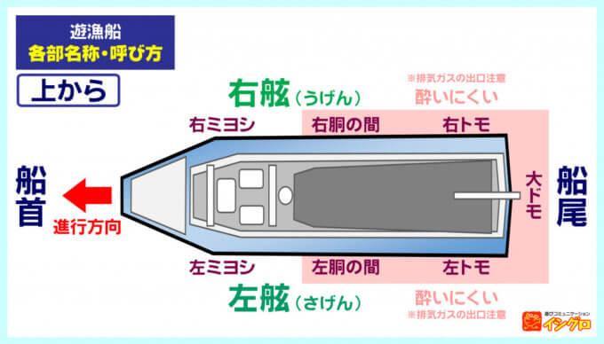 遊漁船の釣座