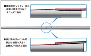 並継竿と振出竿の連結部分解説