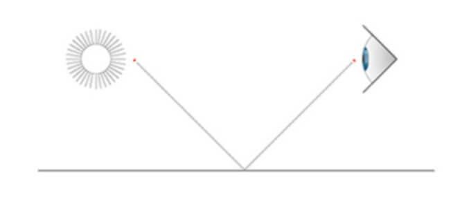 偏光の図解