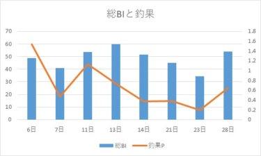 【優良潮見表アプリ】タイドグラフBIの爆釣指数の精度は!?実際の釣果と比較し検証!